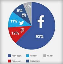 social marketing campaigns facebook