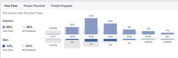 benefits-of-facebook