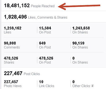 15 Great Facebook Posts that Demonstrate How to Go VIRAL
