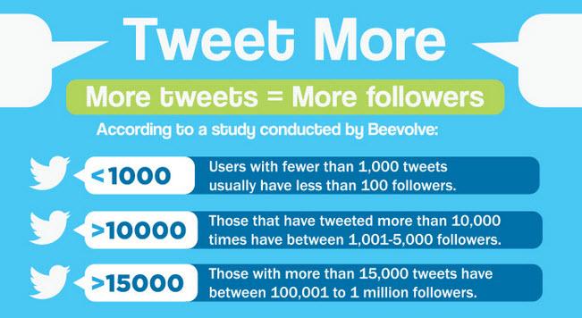 tweet more