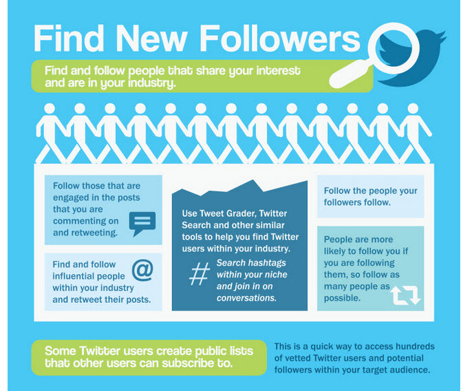 find new followers
