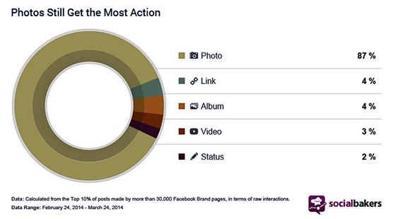 image share stats