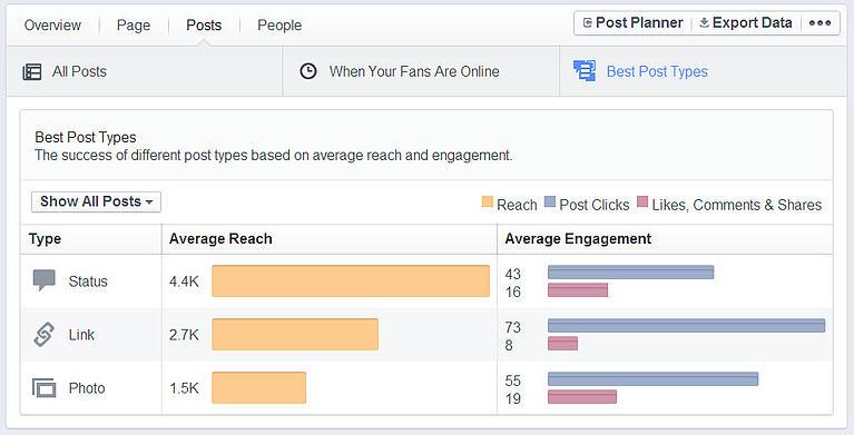 best facebook post types