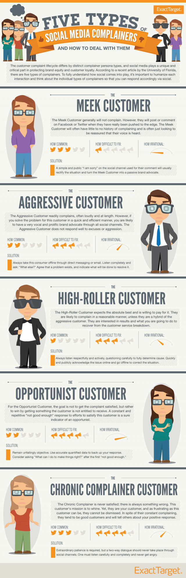 customers complaining on facebook infographic