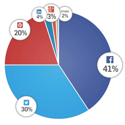 social sharing on facebook