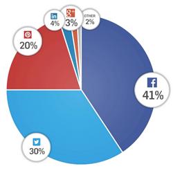 social sharing on facebook