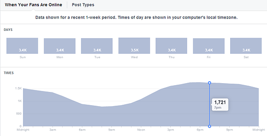 Facebook_posting_more_often_Ravi_Shukle_PostPlanner_Facebook_Insights