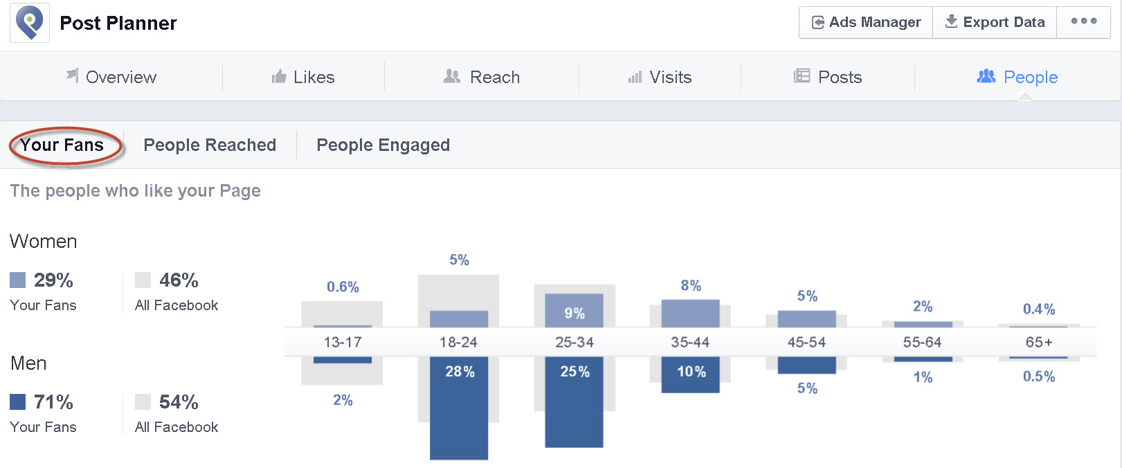 fan demographic for post planner