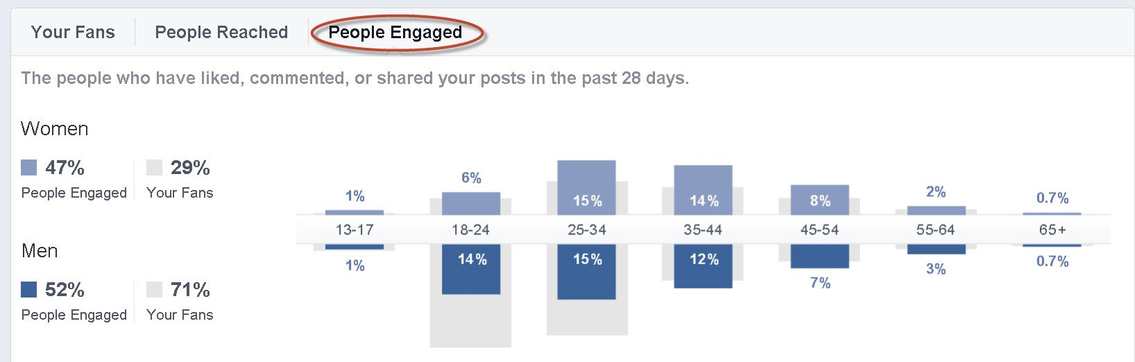 people engaged on post planner