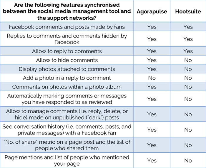 Social Media Management Tools 23