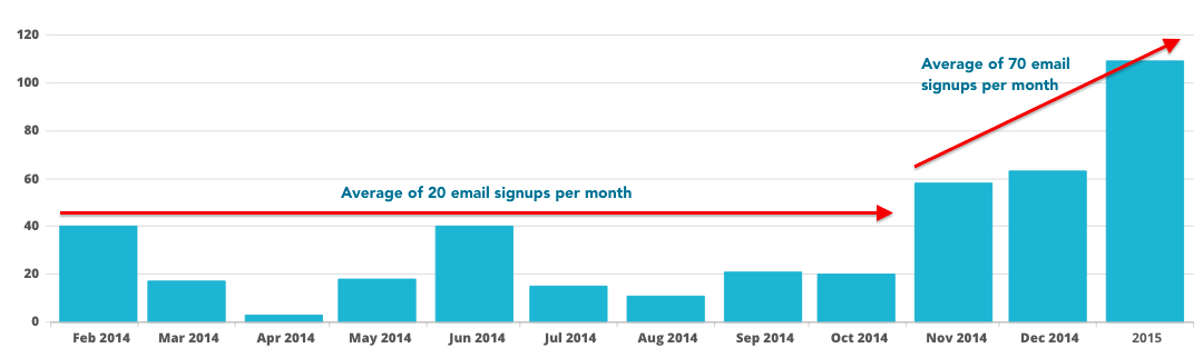 Increase in email signups