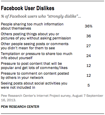 facebook-facts