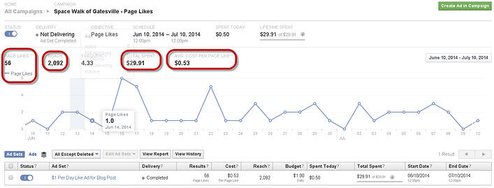 How to Get More Likes on Facebook for Just $1 per Day