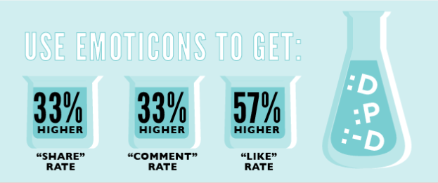emoticons can help boost social media engagement