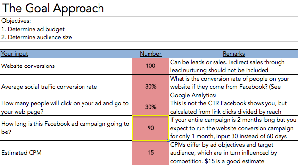 Facebook ad budget: Campaign duration