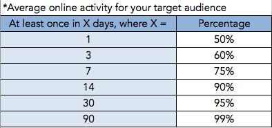 Facebook ad budget: Average online activity