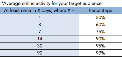 Facebook ad budget: Average online activity