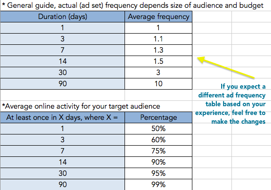 Facebook Ad budget frequency table