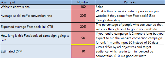 Facebook Ad Budget: Estimated CPM