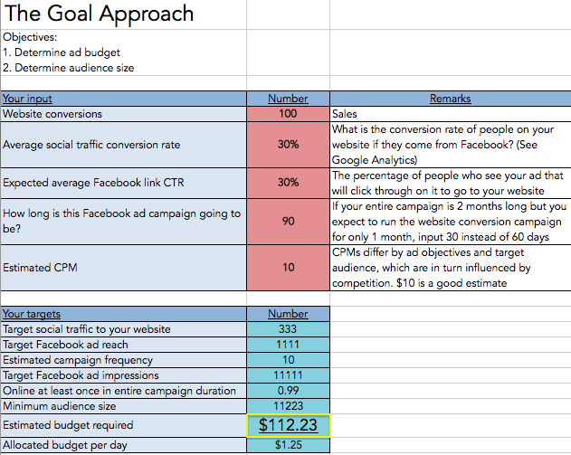 Facebook Ad budget for each ad set