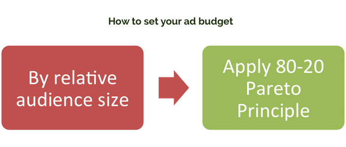 How to set a budget for Facebook ads
