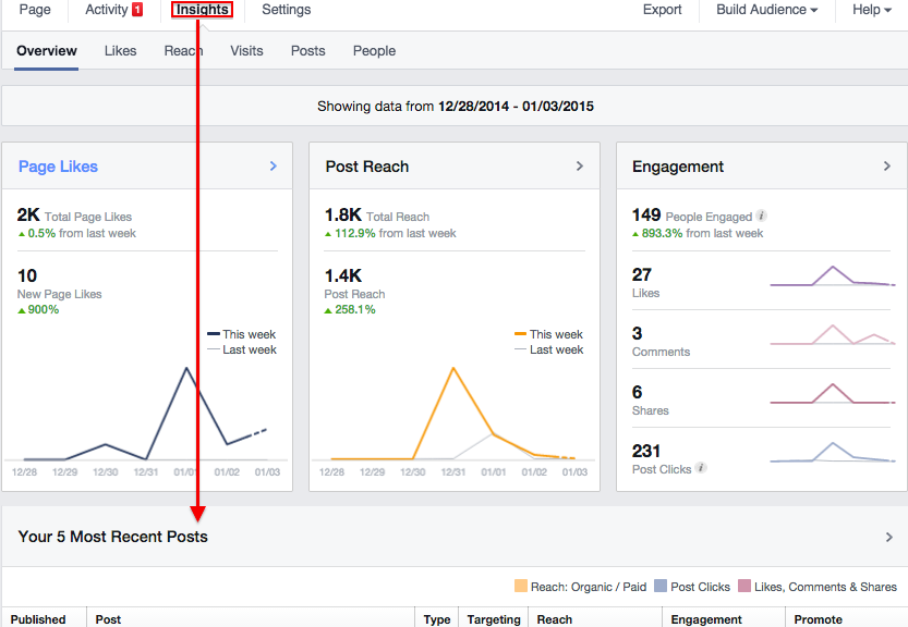See average length of video viewed in Facebook Insights