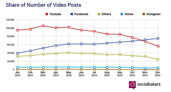 Facebook passes YouTube for number of views