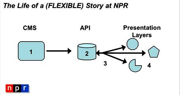 NPR and COPE Adaptive Content Strategy