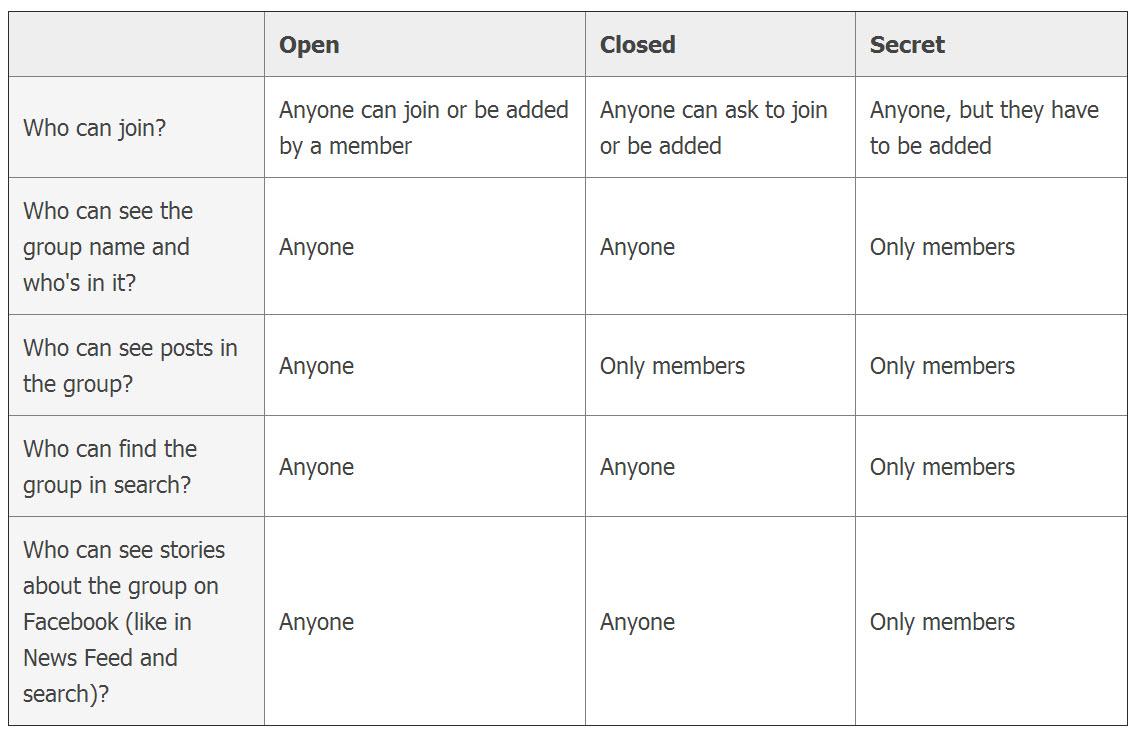 groupprivacy