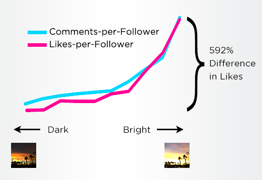 how-to-get-more-likes-and-followers-on-instagram