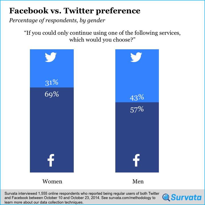 facebook-vs.-twitter