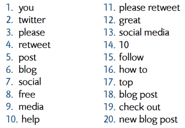 Most_retweeted_words-boost_twitter_engagement.png