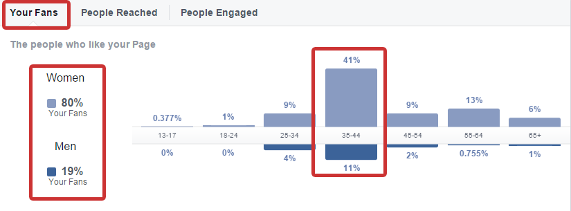 How to Attract the Right Facebook Fans for Your Small Business
