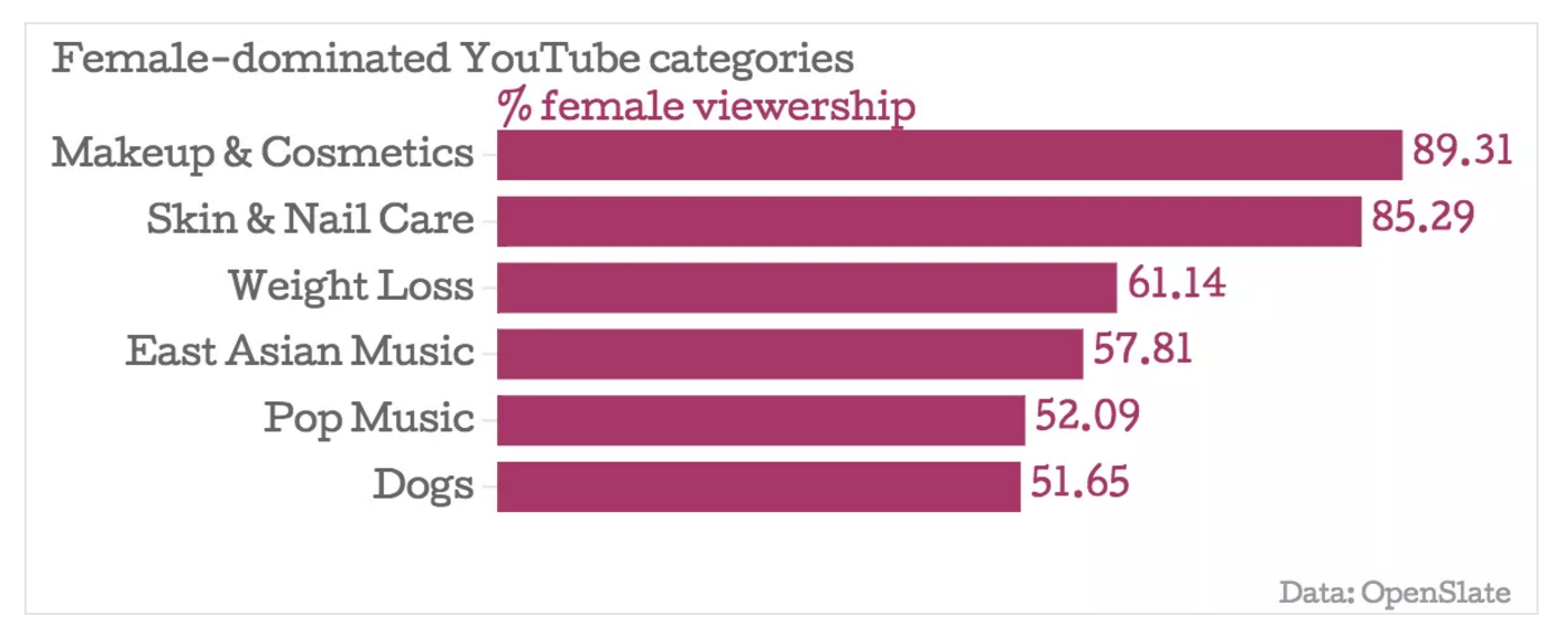 YouTube-Stats-Female.png