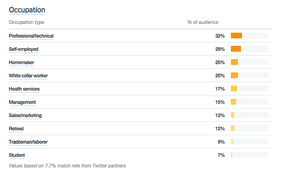 Writing SUPER Engaging Data-Driven Tweets is NOT That Hard