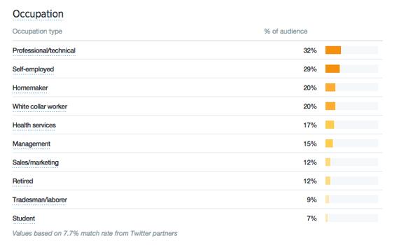 twitter-analytics-data-driven-tweets