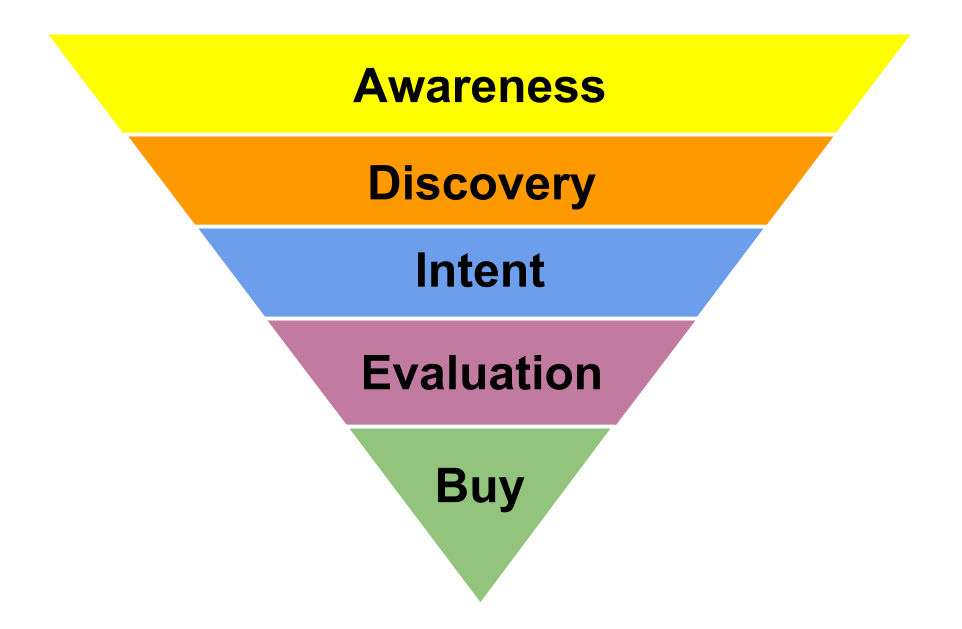 Sales Funnel.png