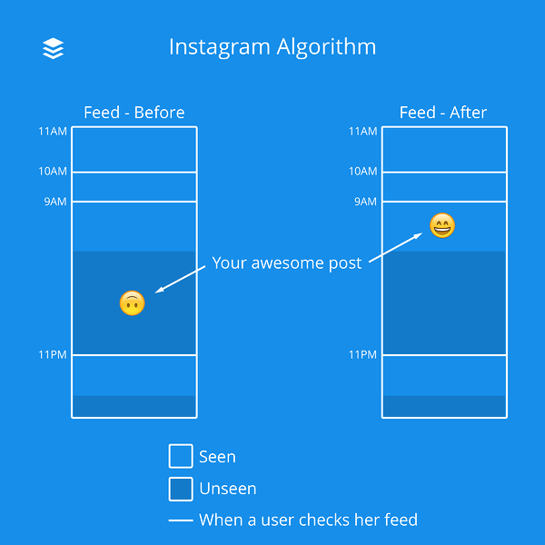 Instagram-Algorithm-Feed-Before-and-After