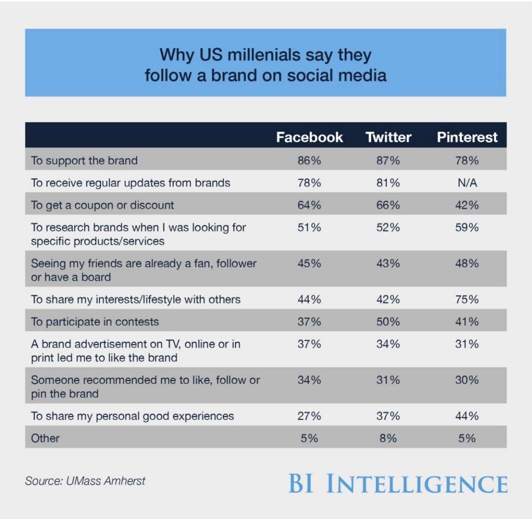 reasons_millenials_follow_brands.jpg