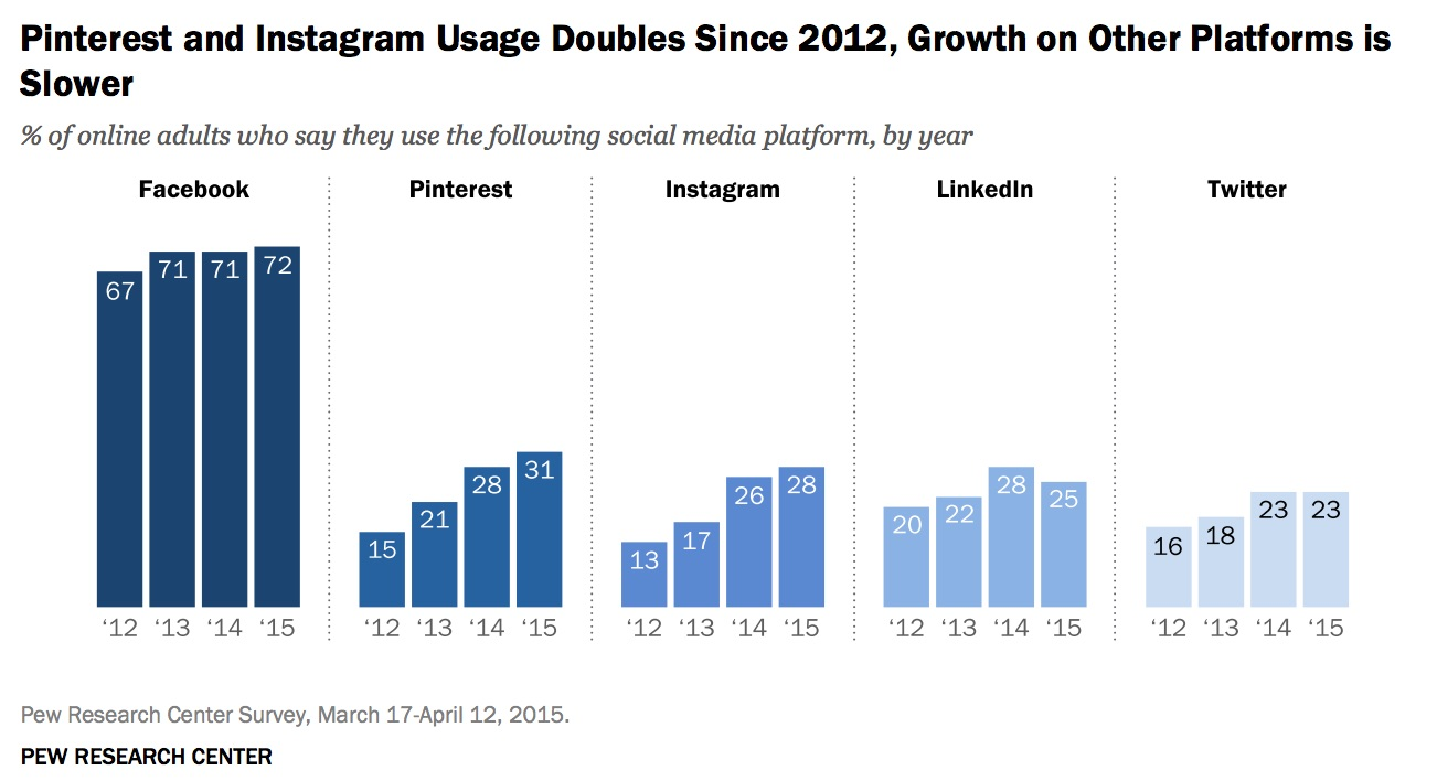 social_network_growth_rates.jpg