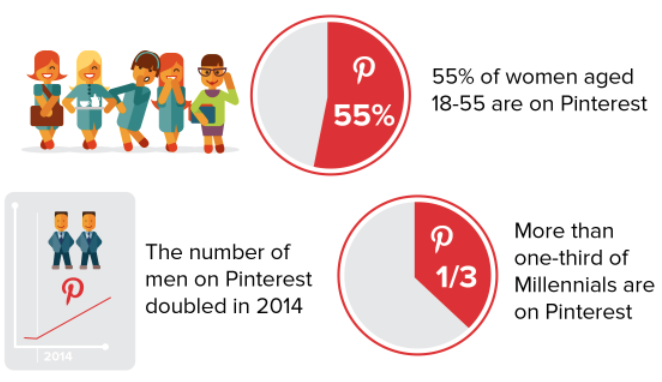 The Pinterest user base is growing quickly.
