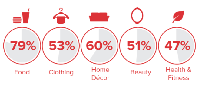People use Pinterest when deciding what to buy.