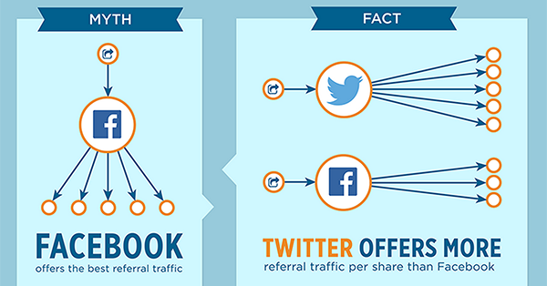 6 Common Myths About Sharing on Facebook