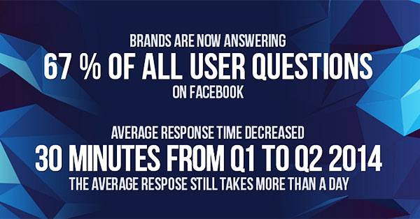 Facebook #1 for Mixing Social Media and Business