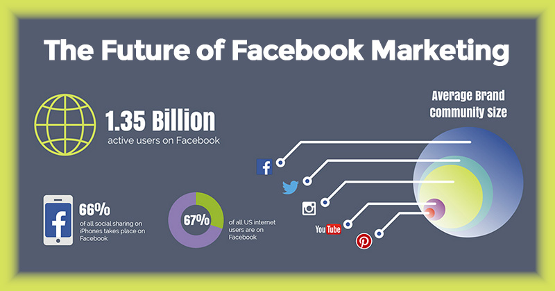 Here's What 2015 Holds for the Future of Facebook Marketing