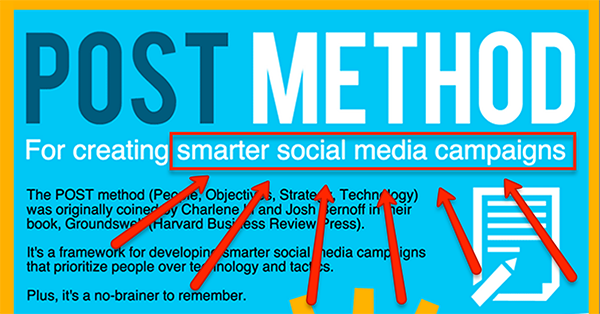 Here's the Secret to Successful Social Media Campaigns (Hint: P.O.S.T.)