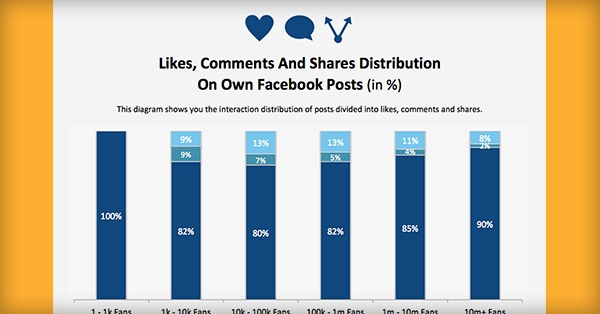 Is Your Facebook Page Better than Average? Here's the Data You Need to Find Out