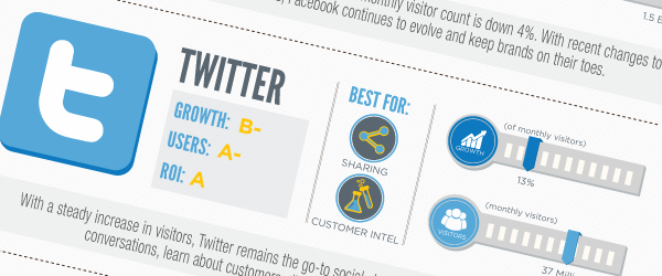 The Winner and Losers in Social Media in 2012