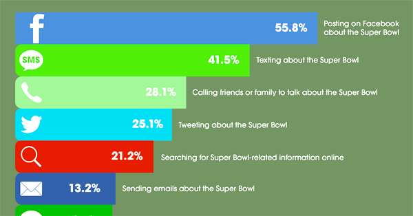 Whoa!.. Here's How Many People Will Share Super Bowl Ads on Facebook