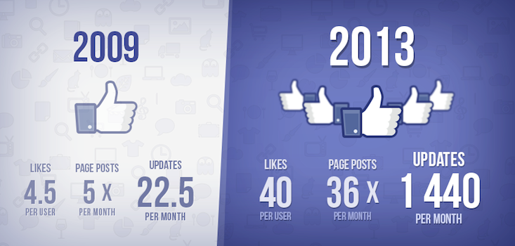 Why I Liked 4000 Facebook Pages: An Experiment in Gaming the News Feed